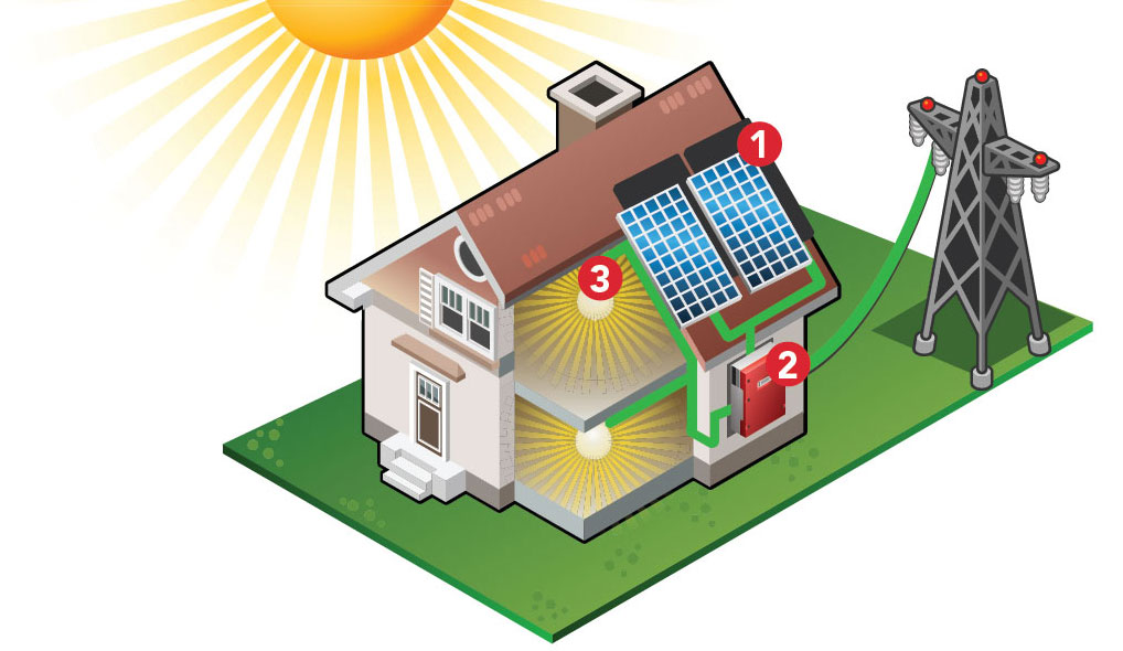 How does a grid-tied solar panel system work?