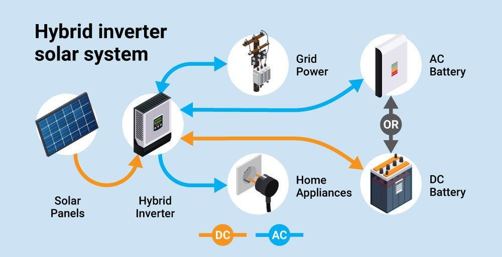 How does a hybrid inverter work?