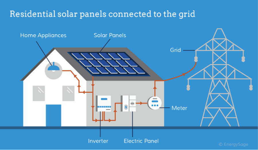 What does a solar inverter do?