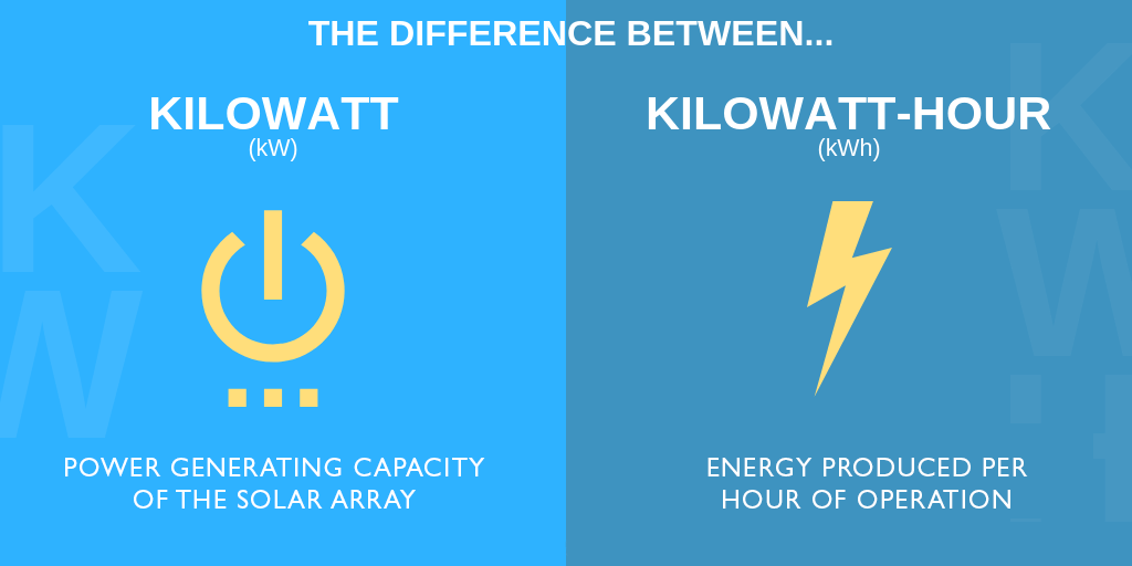 What is the difference between kW and kWh when looking at solar?